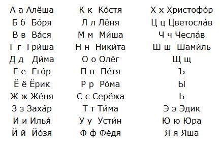 Abécédaires des prénoms russes pour garçons