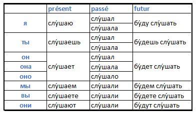 Conjugaison du verbe écouter en russe