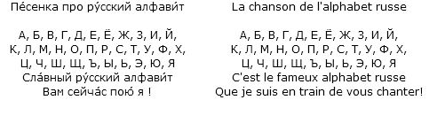 Paroles de la chanson de lalphabet russe